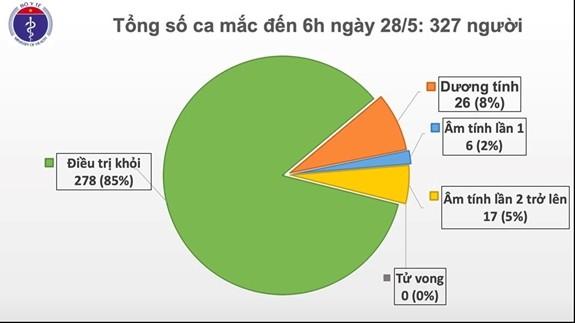 越南连续42天无新增社区传播病例            - ảnh 1