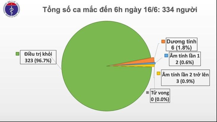 越南连续61天无新增新冠肺炎社区传播病例 - ảnh 1