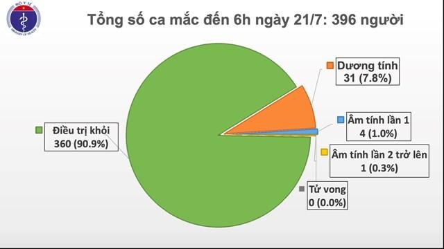 越南新增12例新冠肺炎确诊病例 - ảnh 1