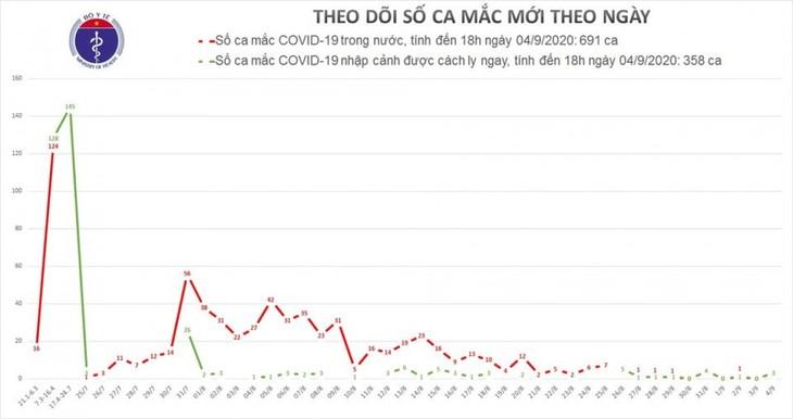 越南新增3例新冠肺炎确诊病例 - ảnh 1