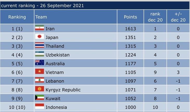 Vietnamesische Futsalmannschaft steigt um drei Plätze auf den 6. Rang in Asien - ảnh 1