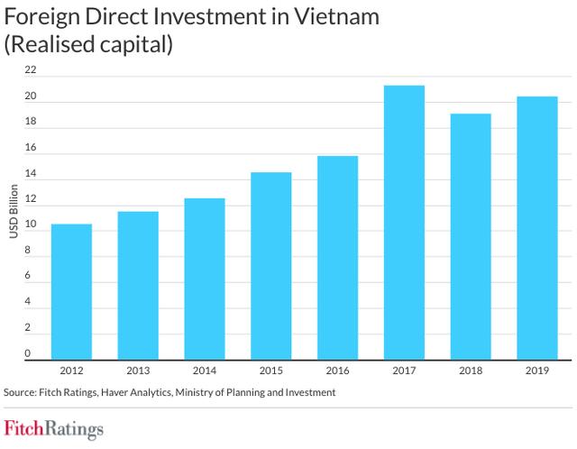 Fitch Ratings: la economía de Vietnam es un punto brillante de la región Asia-Pacífico - ảnh 1