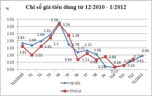 Vietnam registra en enero el menor índice de precios al consumo en 10 años - ảnh 1