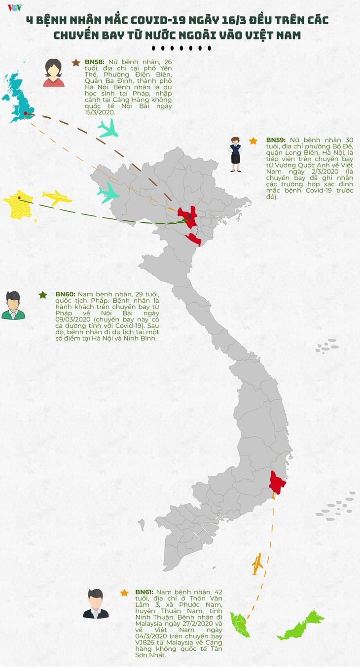 베트남, 코로나 19 확진자 4명 추가 발생 발표 - ảnh 1