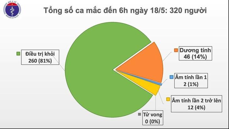 베트남, 32일 연속 코로나19 확진자 없어  - ảnh 1