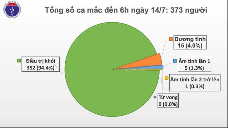 러시아발 귀국 베트남인 중 신규 코로나19 확진자 한 명 발생 - ảnh 1