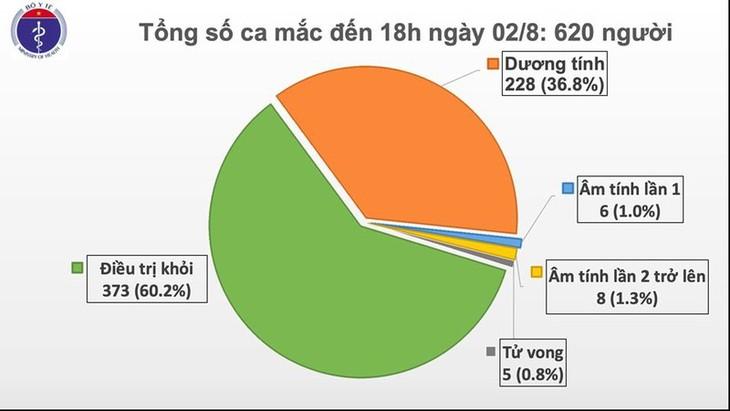 6개 성시에서 코로나19 확진자 30명 추가 발생, 베트남 누적확진자 620명 - ảnh 1
