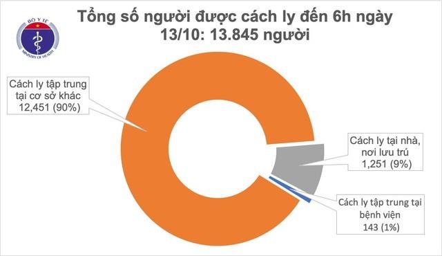 베트남, 코로나19 환자 1,025명 완치 - ảnh 1