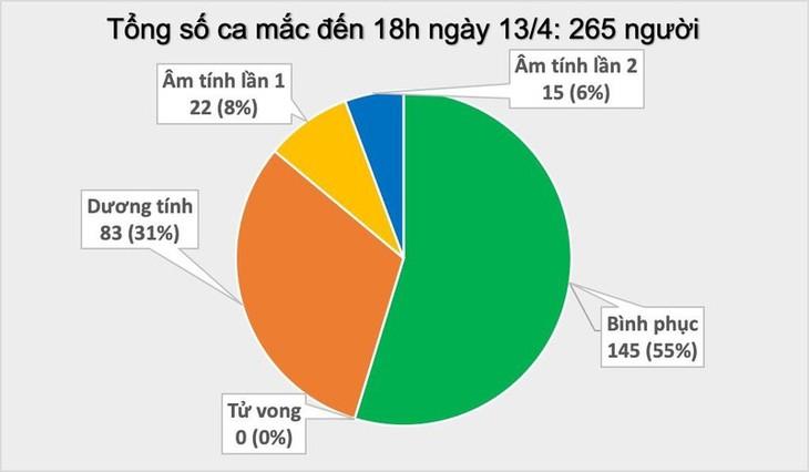 Covid-19: Le Vietnam recense 265 cas - ảnh 1