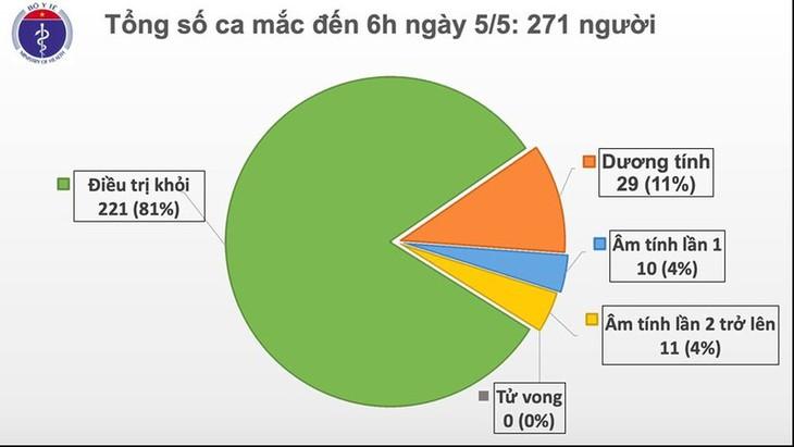 Covid-19:  19 jours sans nouveaux cas de contamination locale au Vietnam - ảnh 1