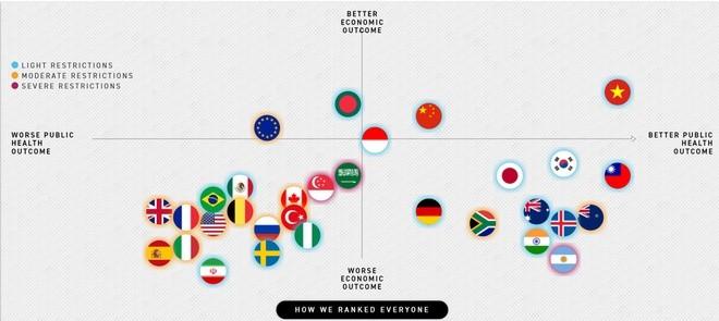 Covid-19: le Vietnam est le pays le plus efficace selon le classement mondial de Politico - ảnh 1