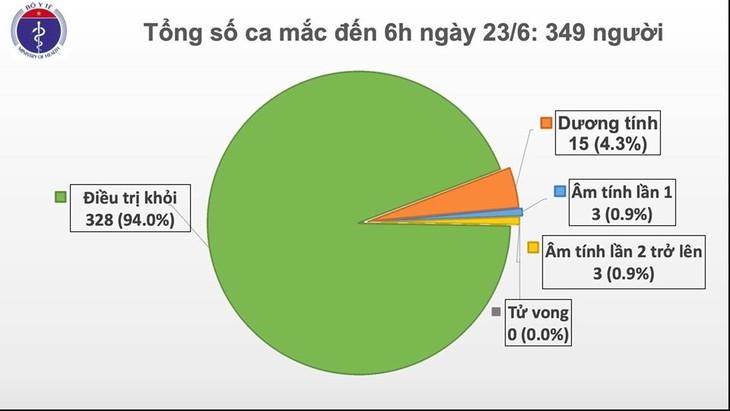 Во Вьетнаме остаются зараженными коронавирусом лишь 15 человек - ảnh 1