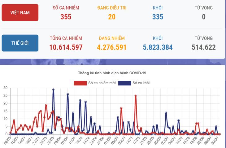 К вечеру 1 июля во Вьетнаме не зафиксировано ни одного нового случая Covid-19 - ảnh 1