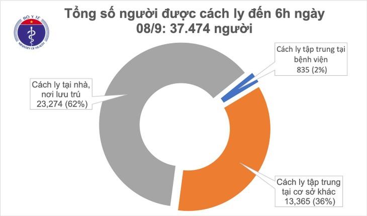 Во Вьетнаме 6 суток подряд не выявлено ни одного нового случая Covid-19 внутри страны - ảnh 1