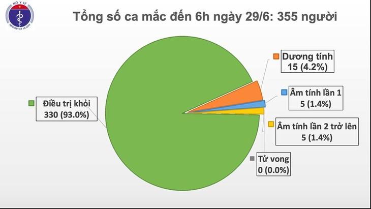 Во Вьетнаме за последние 74 дня никто не заразился коронавирусом - ảnh 1
