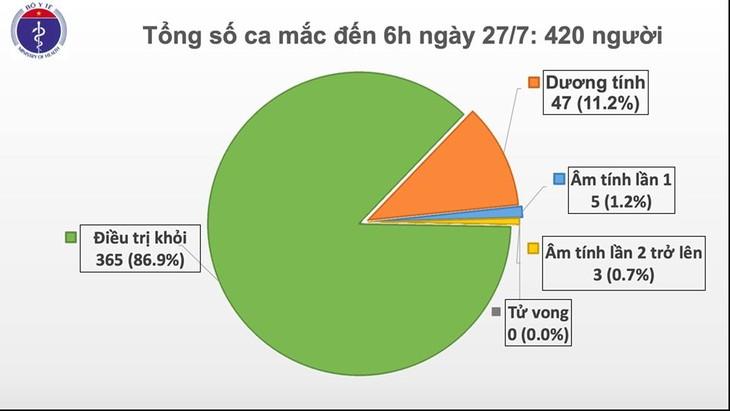 На утро 27 июля во Вьетнаме не выявлены новые случаи COVID-19 - ảnh 1
