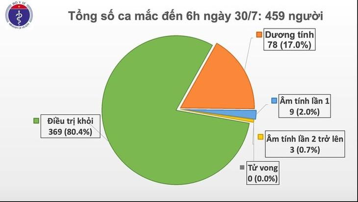 Во Вьетнаме выявлены 9 новых случаев Covid-19 в Дананге и Ханое - ảnh 1