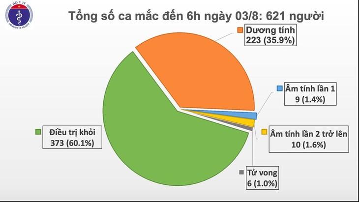 Общее число случаев COVID-19 во Вьетнаме составило 621 человек - ảnh 1