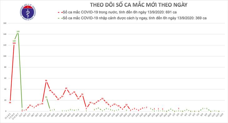 На утро 13 сентября во Вьетнаме не выявлено ни одного нового случая заражения коронавирусом - ảnh 1