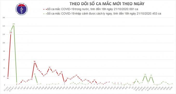 Việt Nam ghi nhận 3 ca mắc COVID-19 mới, được cách ly ngay sau khi nhập cảnh - ảnh 1