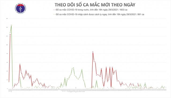 Việt Nam ghi nhận 3 ca mắc COVID-19 được cách ly ngay khi nhập cảnh - ảnh 1