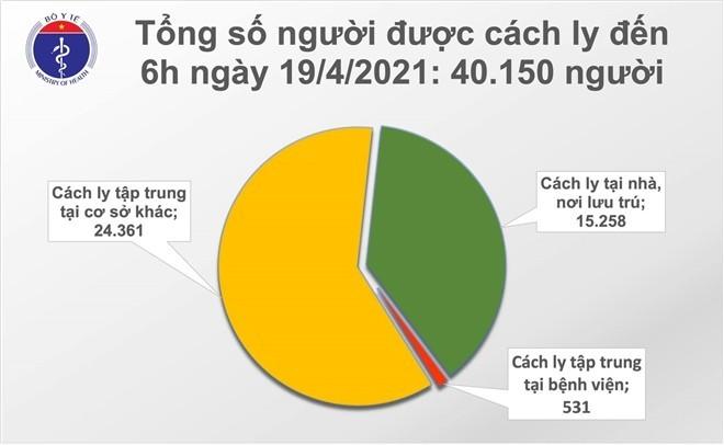 Sáng 19/4, thêm một ca mắc COVID-19 được cách ly sau nhập cảnh tại Đà Nẵng - ảnh 1
