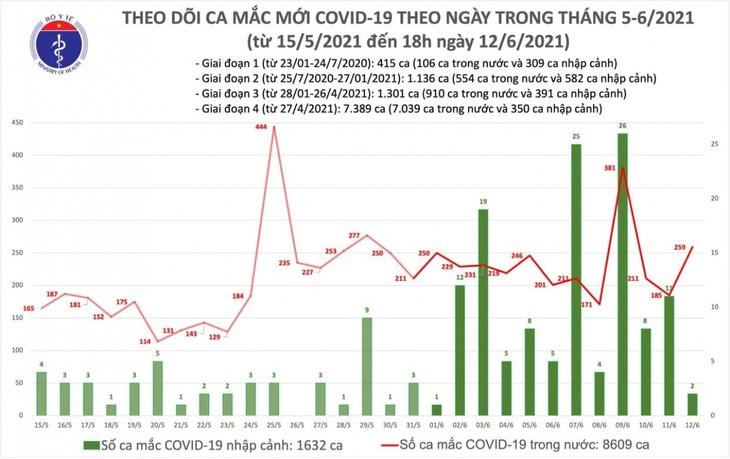 Chiều 12/6, Việt Nam có thêm 103 ca mắc COVID-19 trong nước - ảnh 1