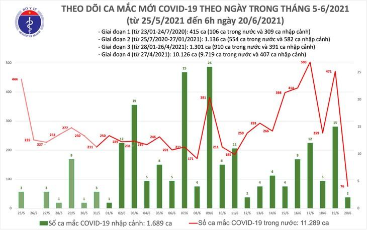 Sáng 20/6: Có 78 ca mắc COVID-19, TPHCM chiếm hơn một nửa - ảnh 1