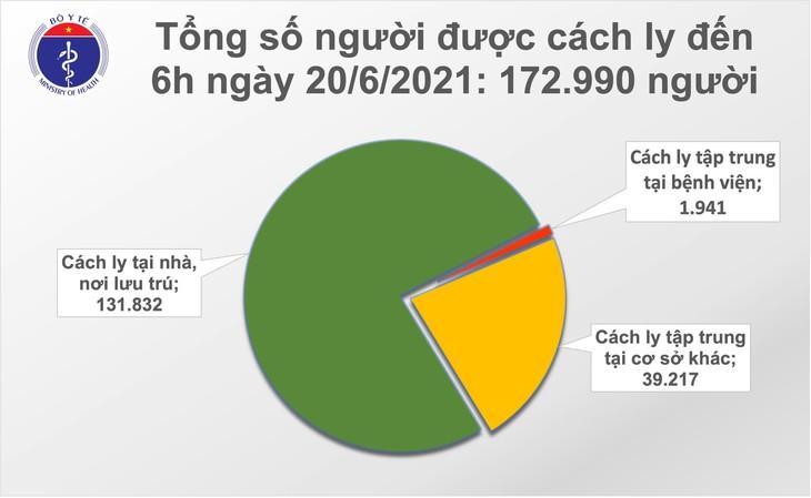 Sáng 20/6: Có 78 ca mắc COVID-19, TPHCM chiếm hơn một nửa - ảnh 2