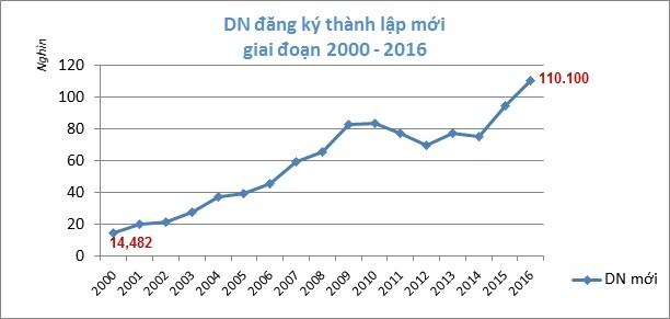 เวียดนามมีสถานประกอบการใหม่กว่า 1 แสนแห่งในปี 2016 - ảnh 1