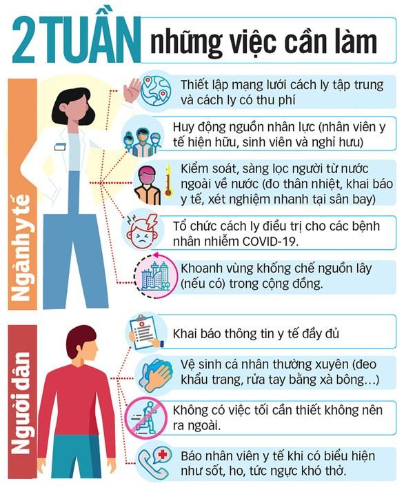 กรุงฮานอยและเวียดนามจะสร้างชัยชนะใหม่ในการรับมือการแพร่ระบาดของโรคโควิด-19 - ảnh 2