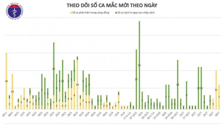 ข่าวการแพร่ระบาดของโรคโควิด-19 ในเวียดนาม - ảnh 1