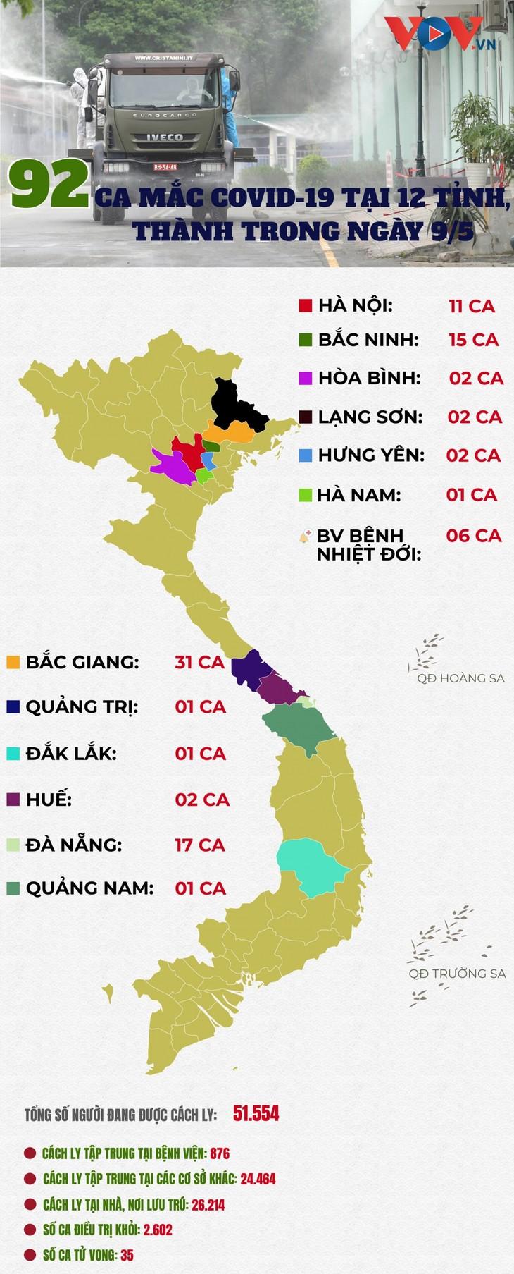 เวียดนามพบผู้ติดเชื้อโควิด-19 รายใหม่อีก 92 ราย ใน12จังหวัดและนคร - ảnh 1